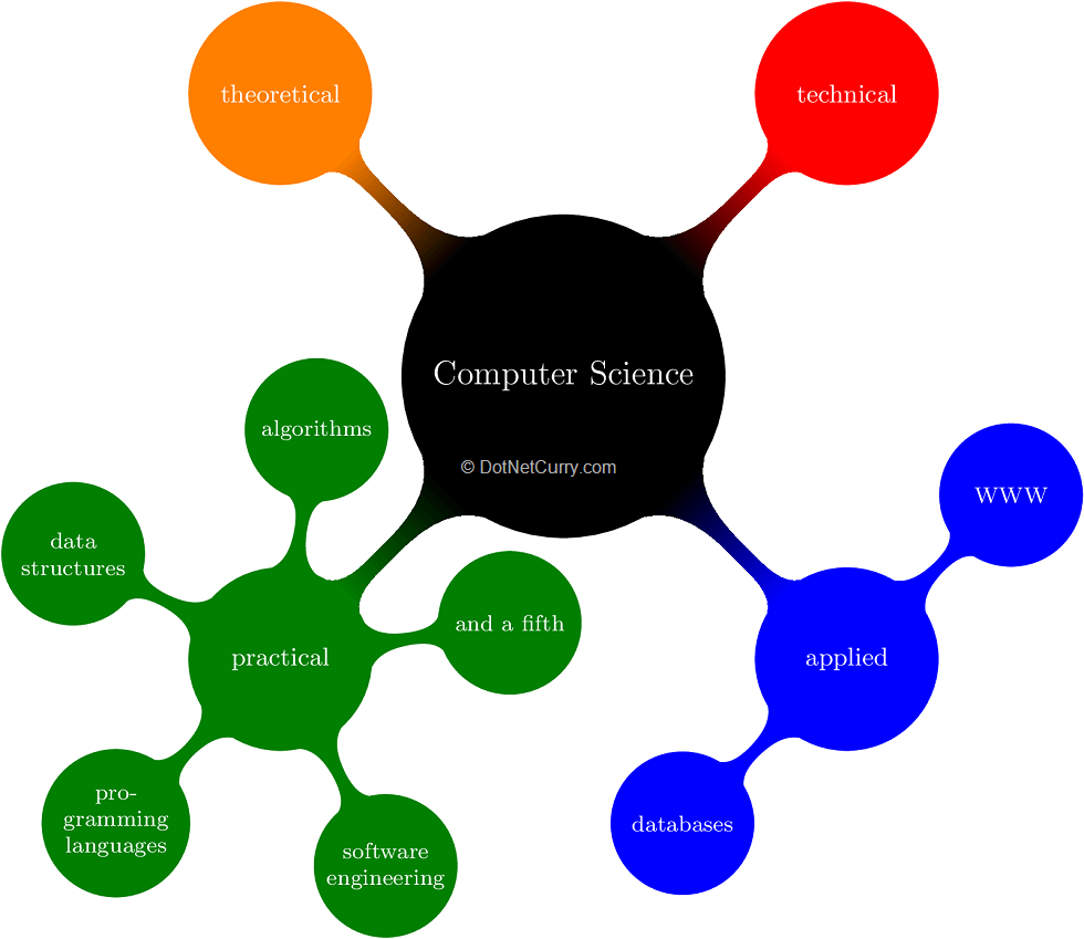 mind-map-information-computer-scie-stacked
