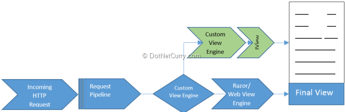 Data Driven Custom View Engine in ASP NET MVC | DotNetCurry