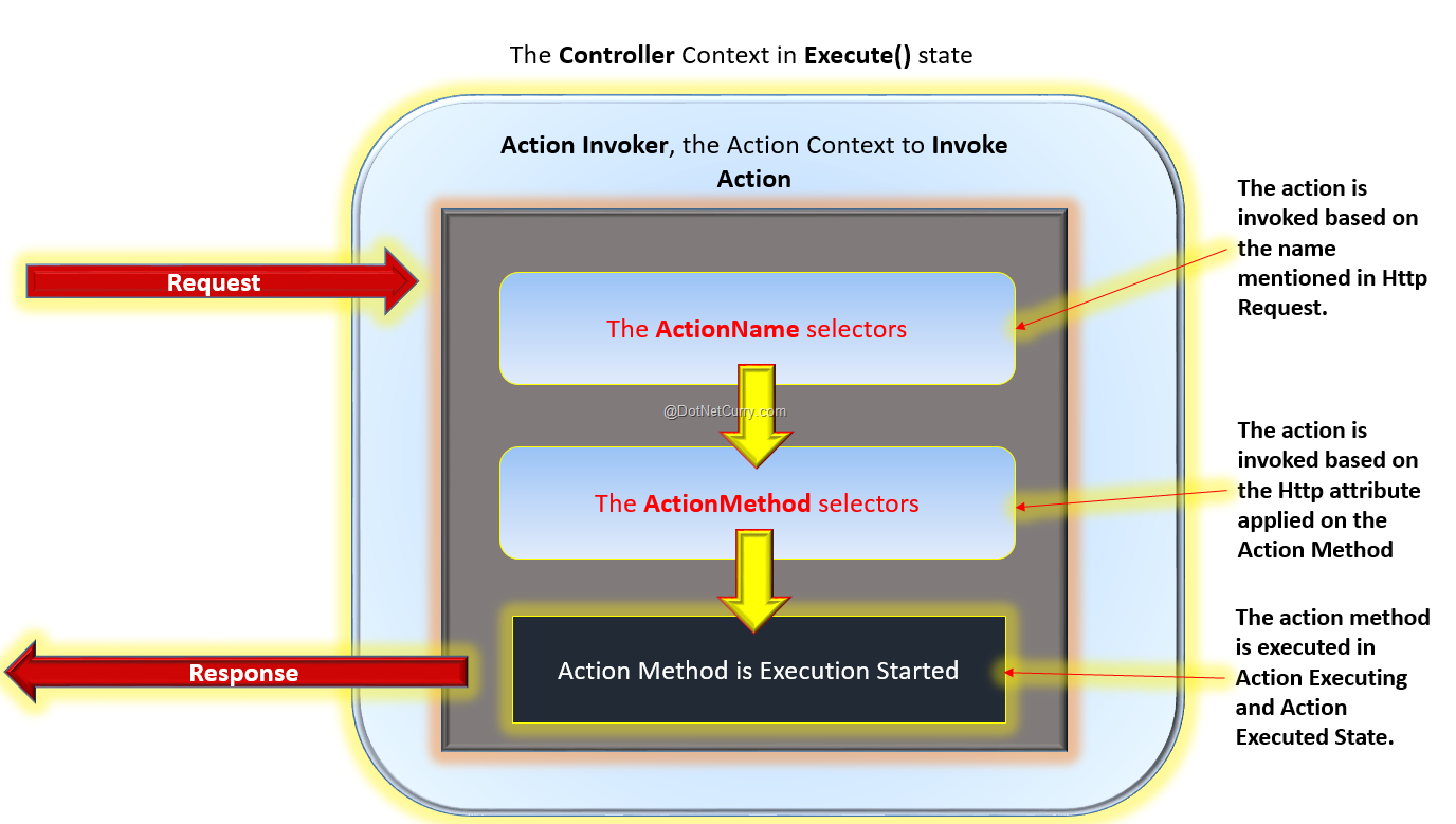 action-execution-invocation