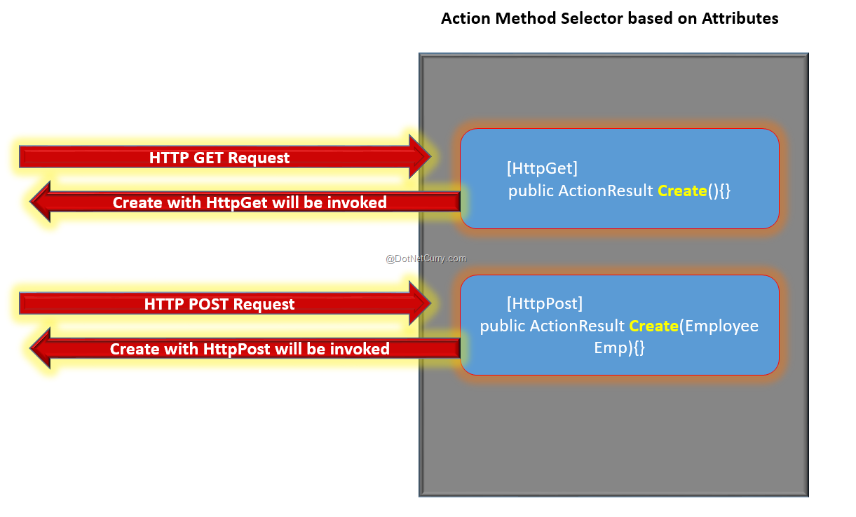 action-method-processing
