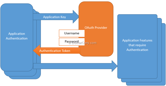 oauth-provider-auth