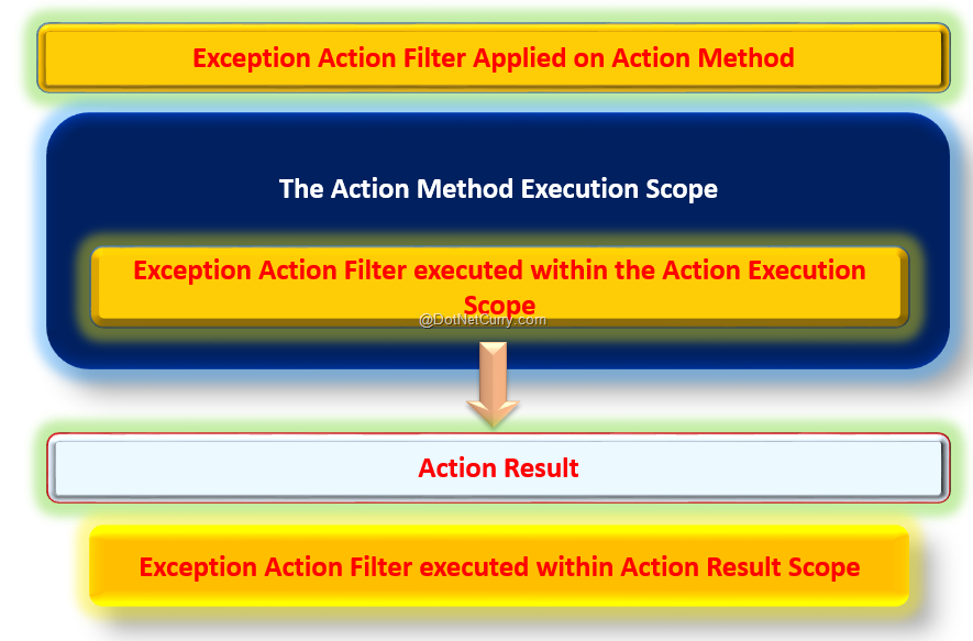 exception-filter-lifecycle