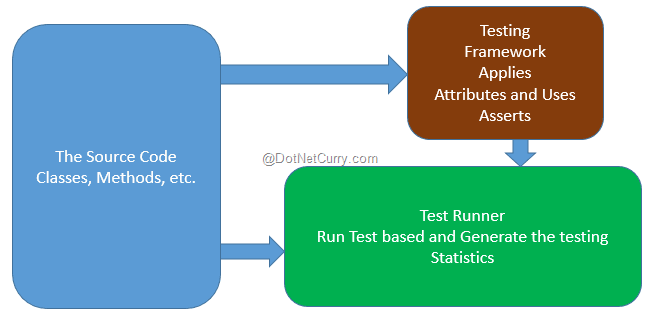 ASP NET MVC Model Testing using NUnit and MOQ | DotNetCurry