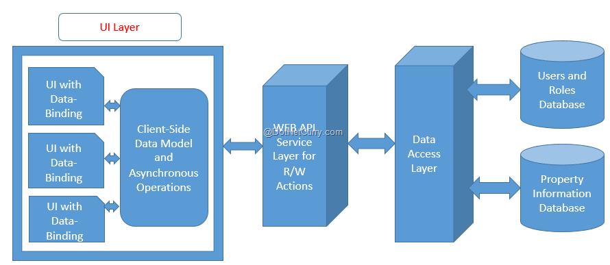 html5-app-architecture