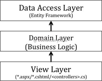 three-layer-coupling