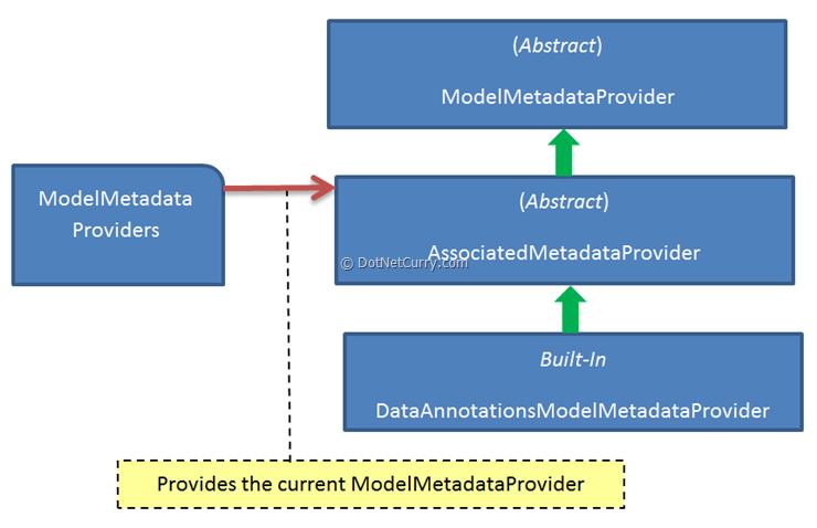 aspnet-mvc-provider-diagram