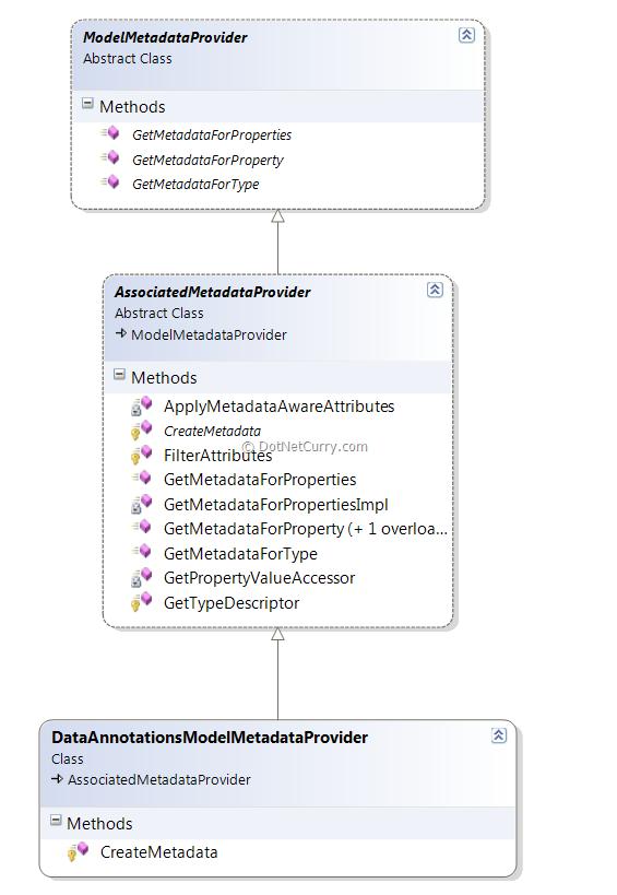 mvc-data-annotations