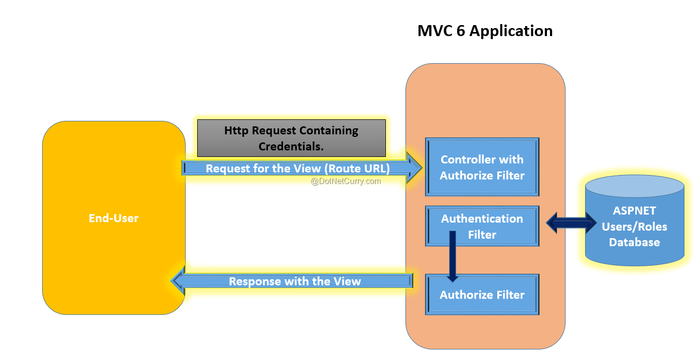 aspnet-mvc-user-auth