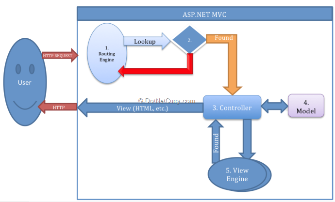 Questions Developers Ask When Moving From Asp Net Web Forms To Mvc
