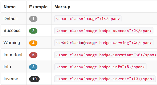 components-badges