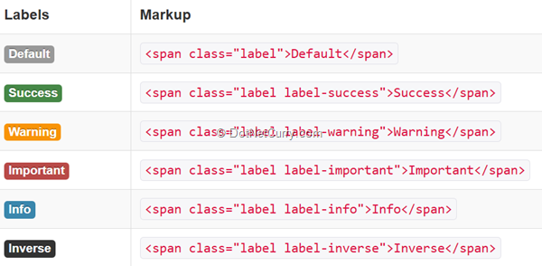 components-inline-labels