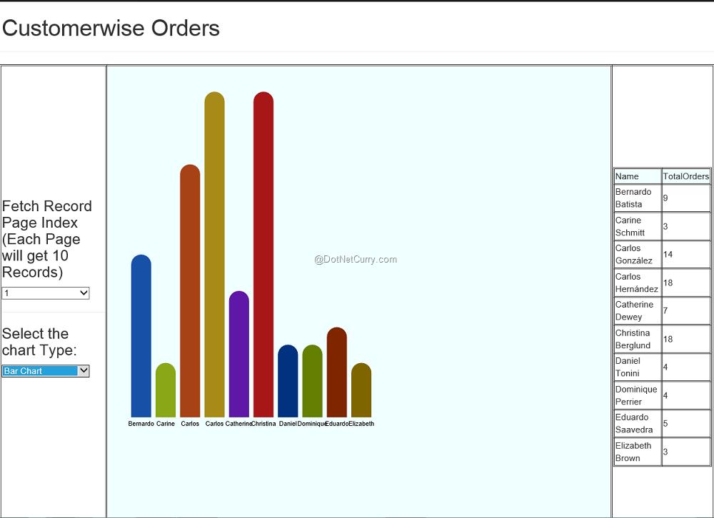 Using Raphael Js Charts In Asp Net Mvc Dotnetcurry