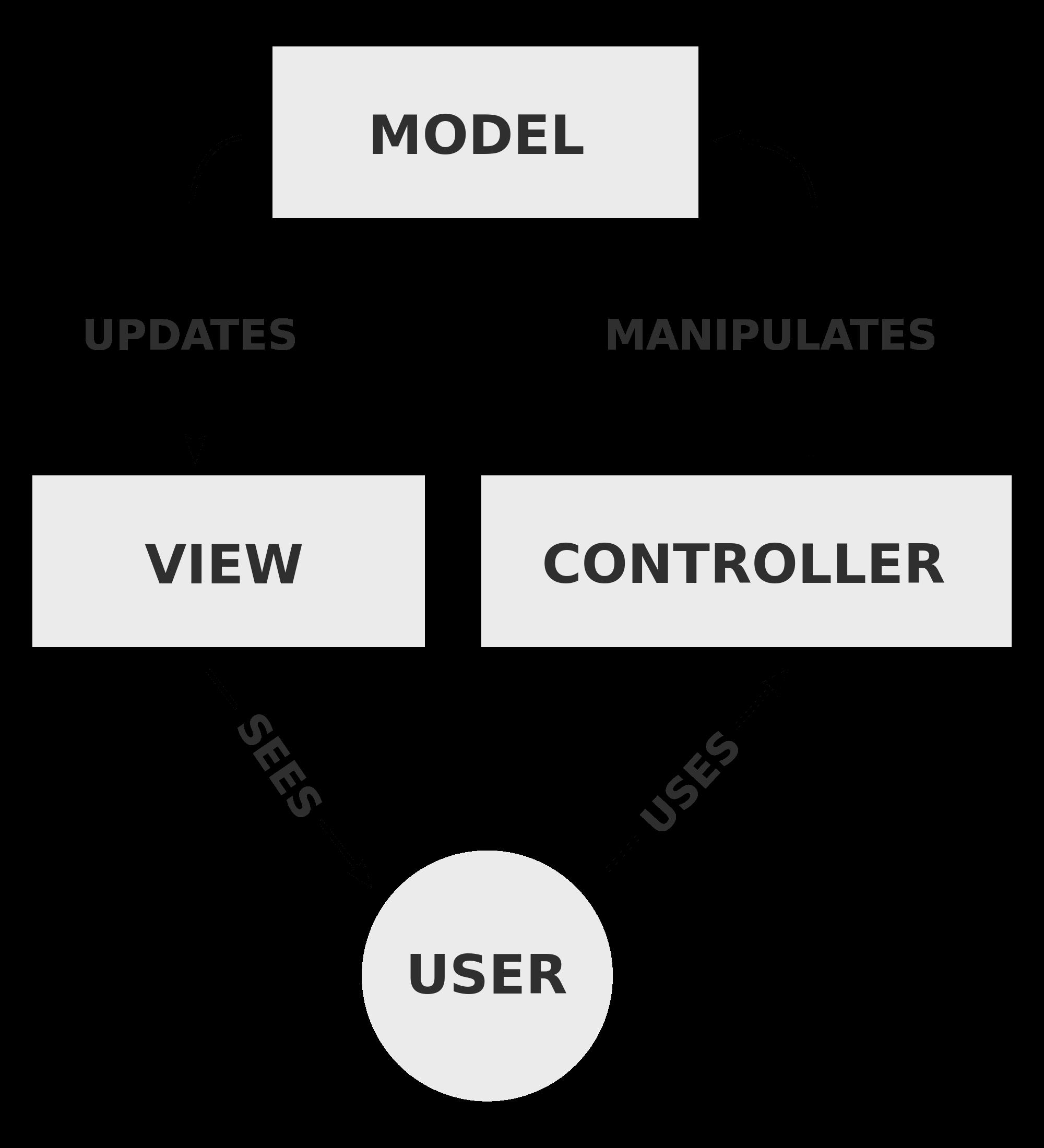 mvc-architecture