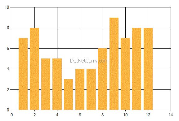 mvc bar chart