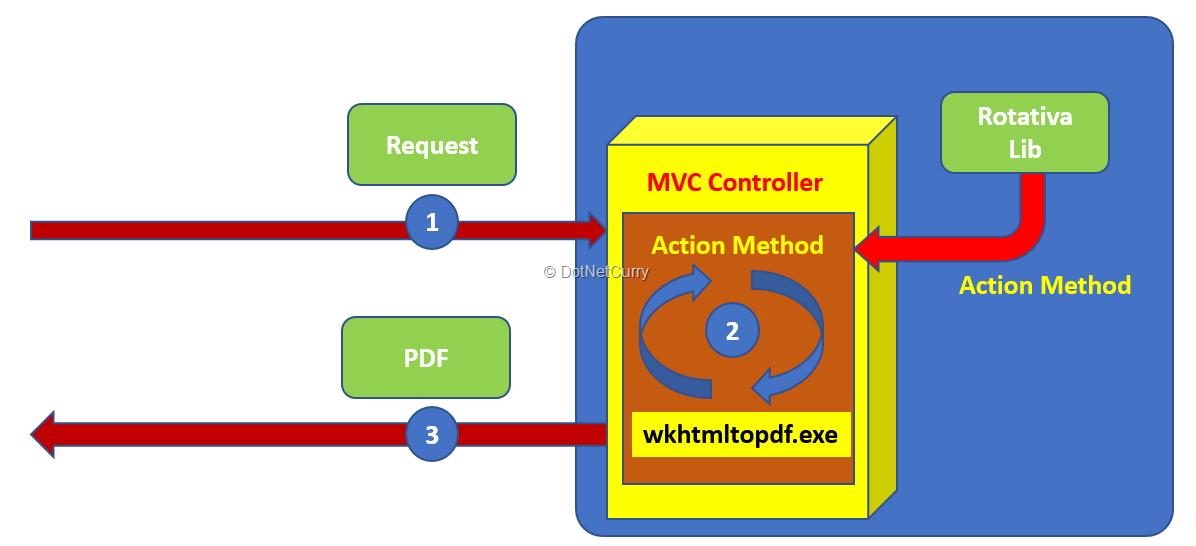 mvc-print-rotativa