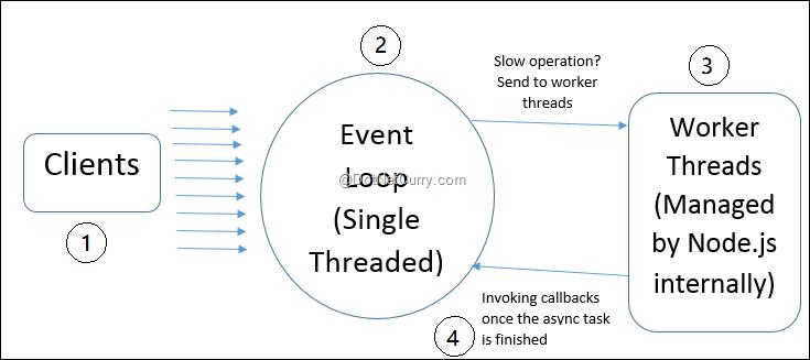 node-event-loop