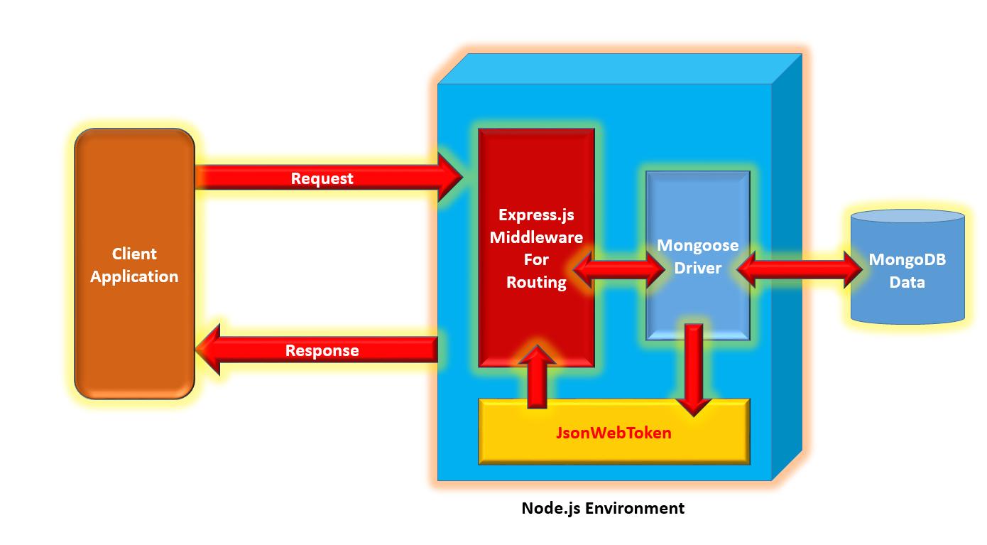 node-app-architecture