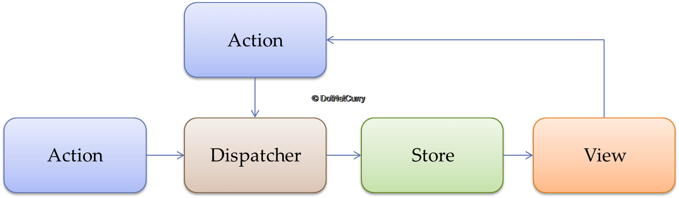 Getting to Know the Redux Pattern | DotNetCurry