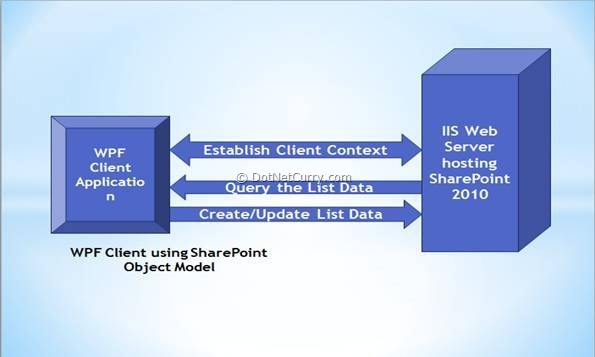 silverlight client object model