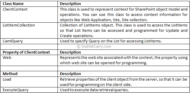Microsoft.SharePoint.Client.dll