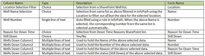 sharepoint-list