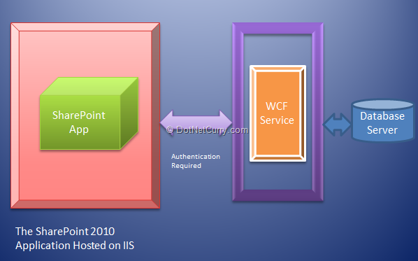 sharepoint-bcs-architecture