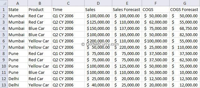 how to put dot points in excel