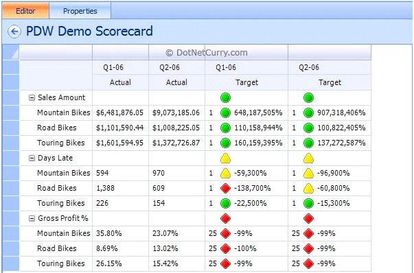 pdw demo scorecard with kpi dashboard