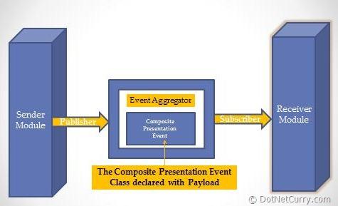prism-event-aggregator