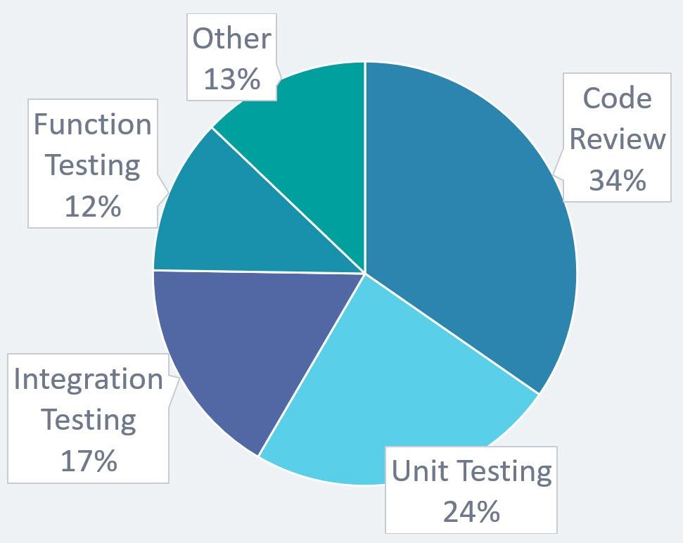 code-quality-survey