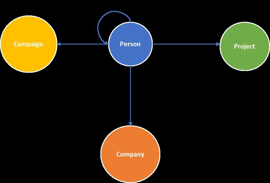 property-graph