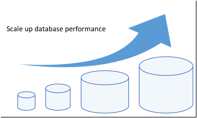scale-up-database-perf