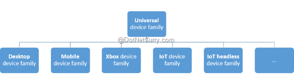 universal-device-family