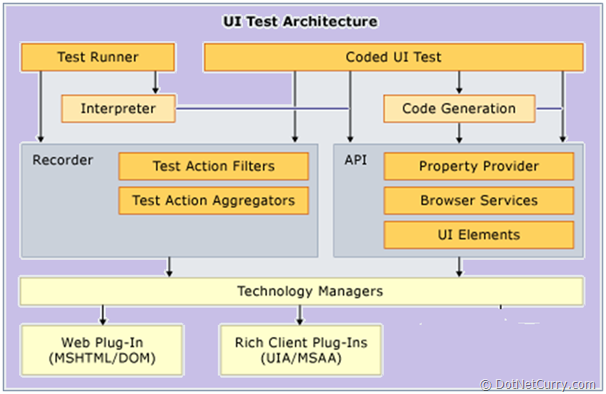 Coded ui test cuit using visual studio 2010 dotnetcurry in the diagram shown above you can view that the lowest level is for the technology specific layer the second layer is the abstraction layer which helps ccuart Image collections