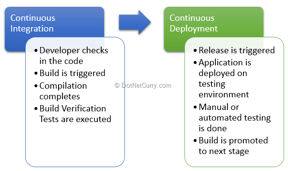Continuous Integration, Continuous Deployment with Team