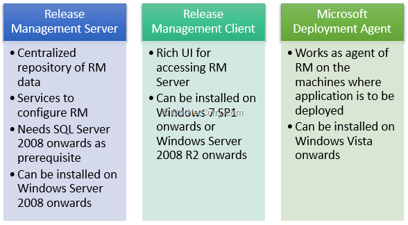 release-management-components
