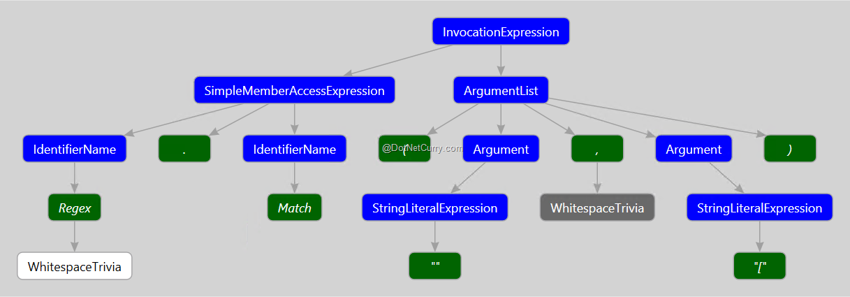 6-invocation-expression-syntax-tree