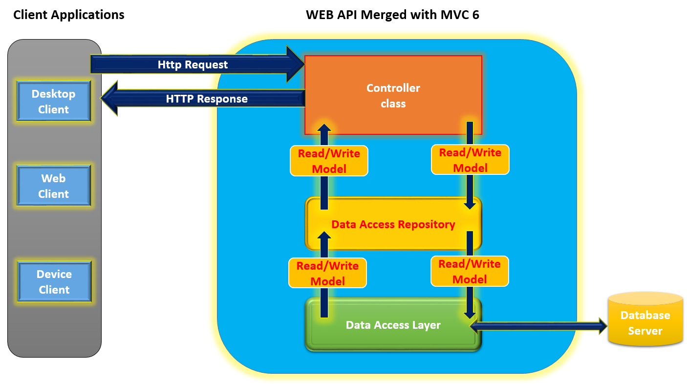 Creating Asp Net Web Api With Mvc 6