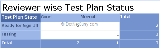 test-plan-status-report