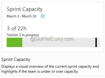 sprint-capacity-widget