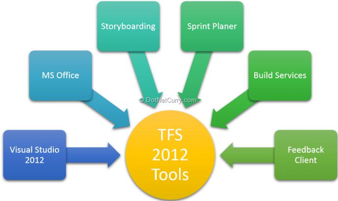 tfs2012tools