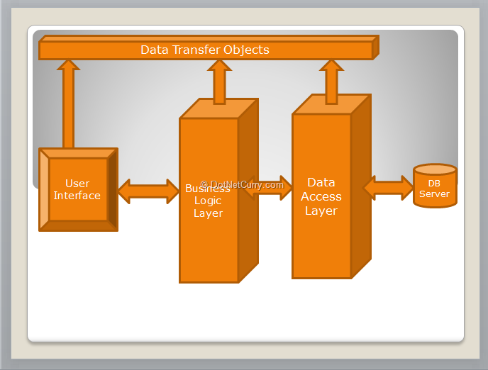 Layer diagram in visual studio 2012 dotnetcurry layer app archi ccuart Image collections