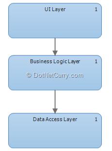 layer-diagram-complete