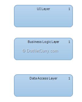 layer-diagram-drag-drop