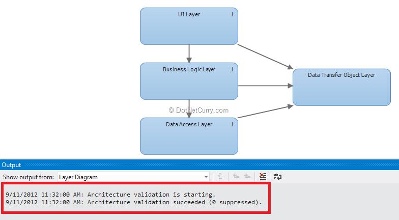Layer Diagram In Visual Studio 2012 Dotnetcurry