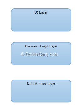 layer-diagram-with-name