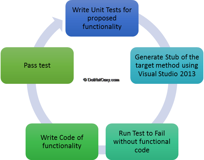 test-driven-development