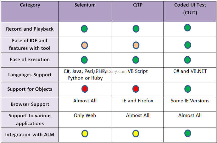 Comparison of Automated Testing Tools: Coded UI Test, Selenium and