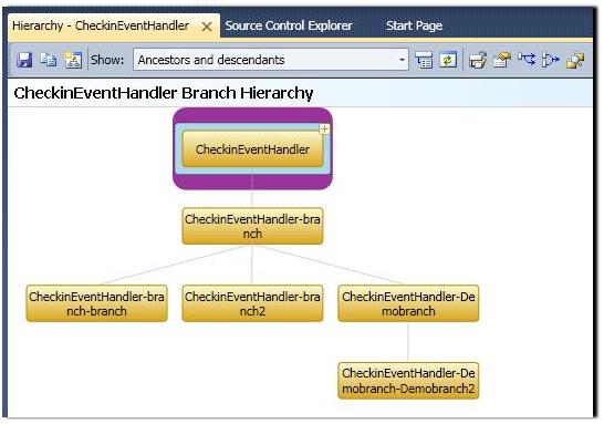 Branch_Hierarchy