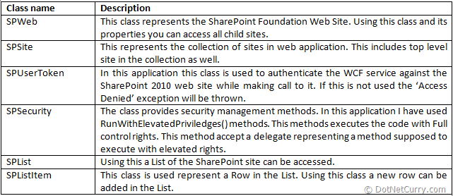 sharepoint-classes